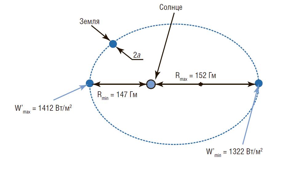 earth's orbit distance - 936×548